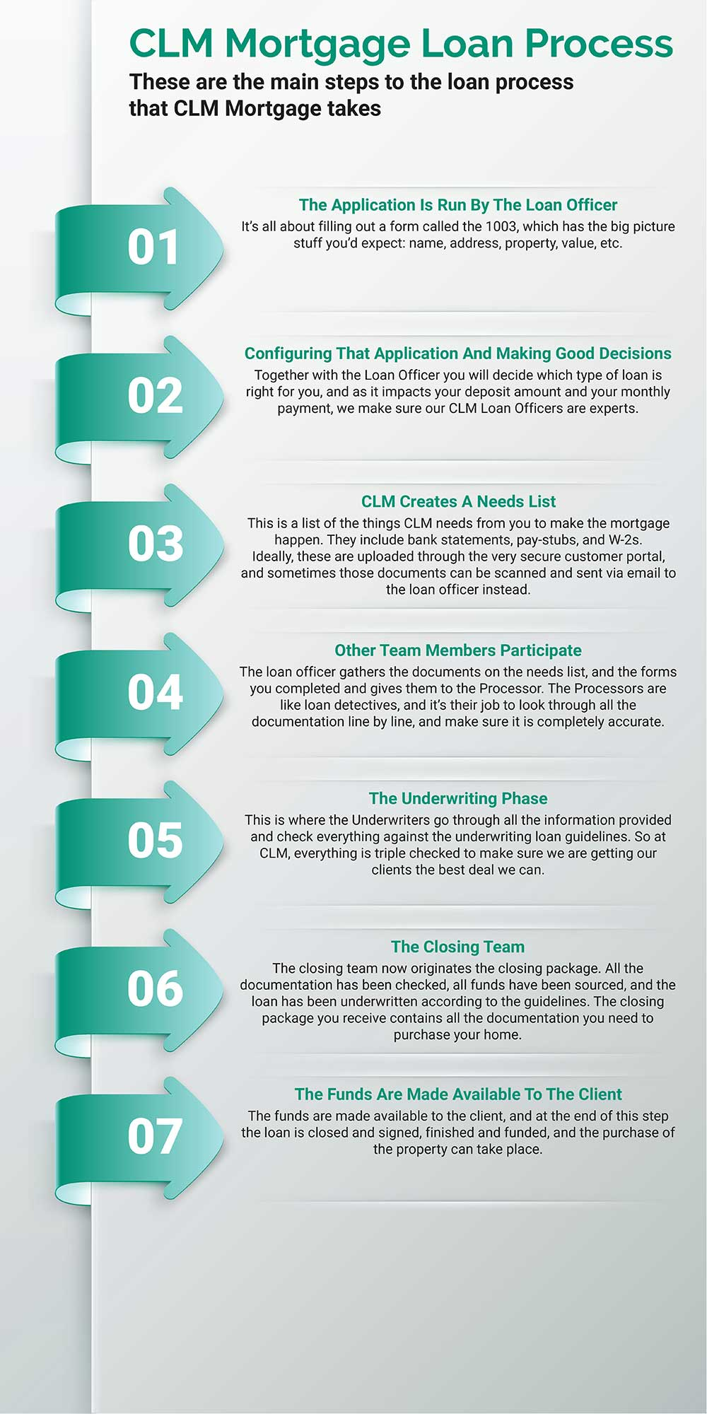 clm-process-infographic